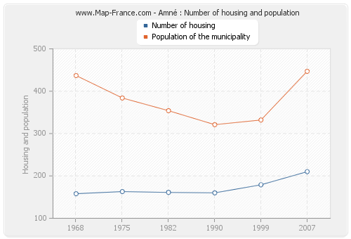 Amné : Number of housing and population