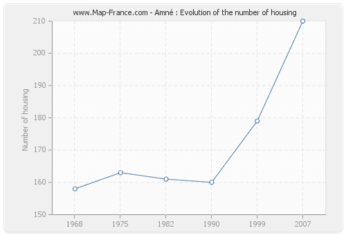 Amné : Evolution of the number of housing