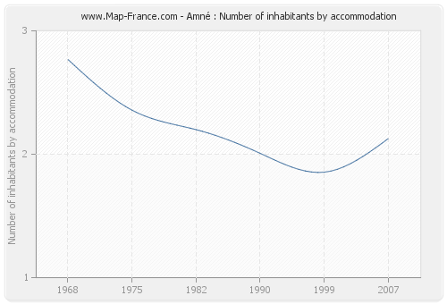 Amné : Number of inhabitants by accommodation
