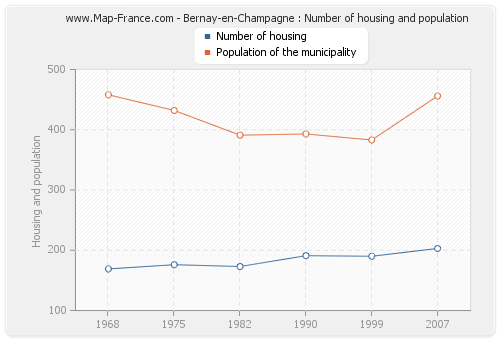 Bernay-en-Champagne : Number of housing and population