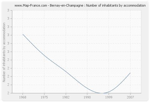 Bernay-en-Champagne : Number of inhabitants by accommodation