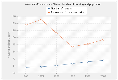 Blèves : Number of housing and population