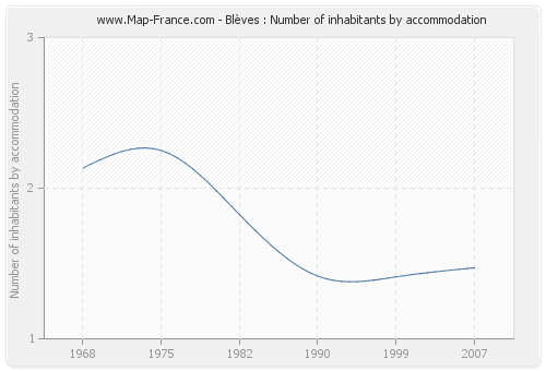 Blèves : Number of inhabitants by accommodation