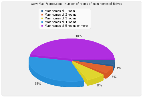 Number of rooms of main homes of Blèves