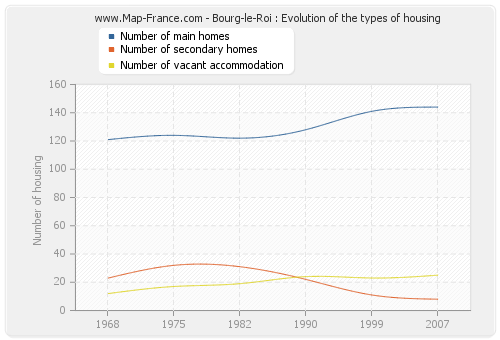Bourg-le-Roi : Evolution of the types of housing