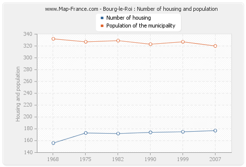 Bourg-le-Roi : Number of housing and population