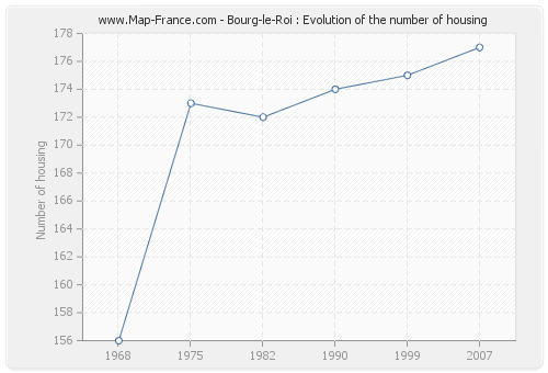 Bourg-le-Roi : Evolution of the number of housing