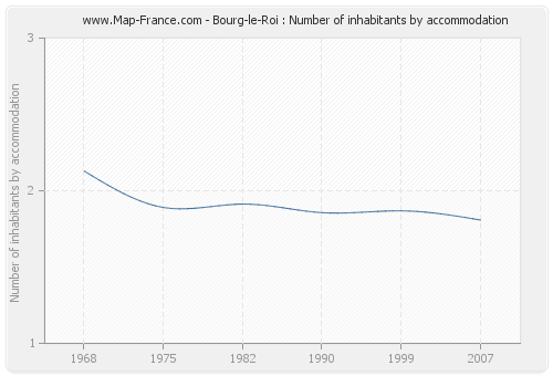 Bourg-le-Roi : Number of inhabitants by accommodation