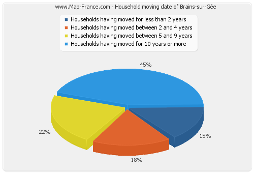 Household moving date of Brains-sur-Gée
