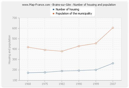 Brains-sur-Gée : Number of housing and population