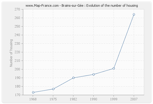 Brains-sur-Gée : Evolution of the number of housing