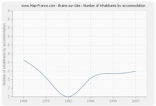 Brains-sur-Gée : Number of inhabitants by accommodation
