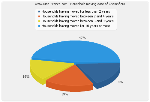 Household moving date of Champfleur