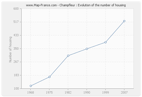 Champfleur : Evolution of the number of housing