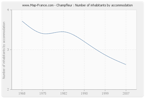 Champfleur : Number of inhabitants by accommodation