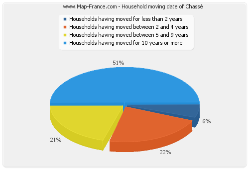 Household moving date of Chassé