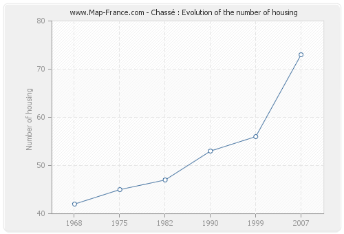 Chassé : Evolution of the number of housing