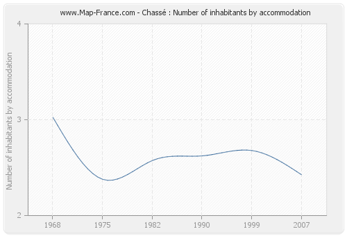 Chassé : Number of inhabitants by accommodation