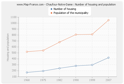 Chaufour-Notre-Dame : Number of housing and population