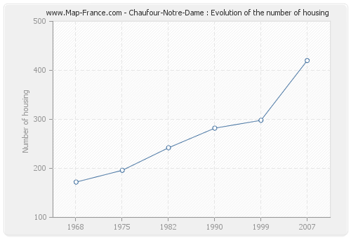 Chaufour-Notre-Dame : Evolution of the number of housing