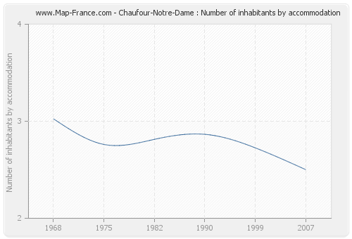 Chaufour-Notre-Dame : Number of inhabitants by accommodation