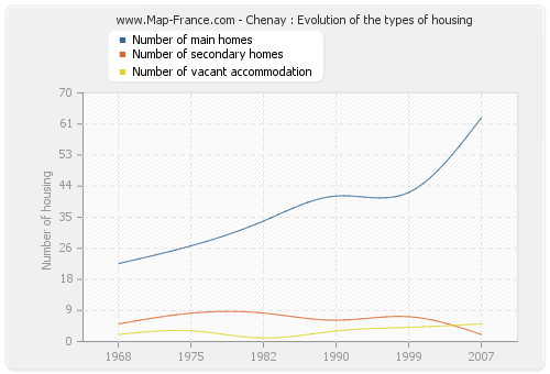 Chenay : Evolution of the types of housing