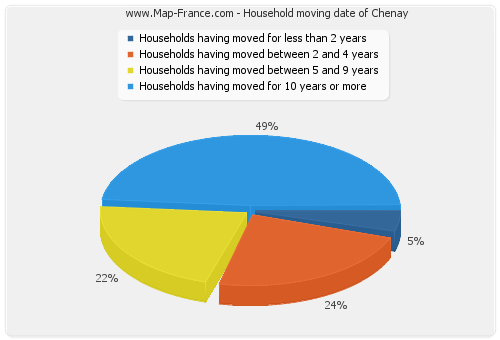 Household moving date of Chenay