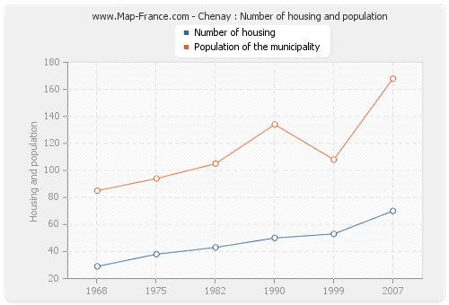 Chenay : Number of housing and population