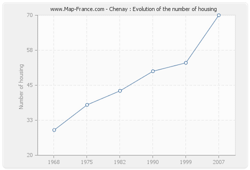 Chenay : Evolution of the number of housing