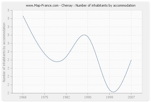 Chenay : Number of inhabitants by accommodation