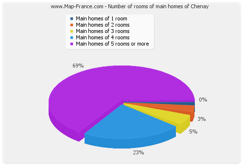 Number of rooms of main homes of Chenay