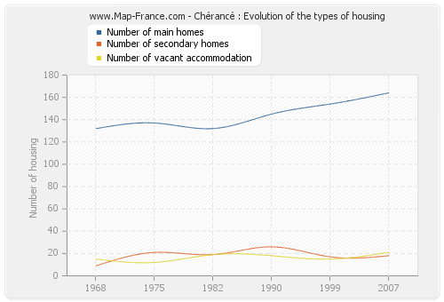 Chérancé : Evolution of the types of housing