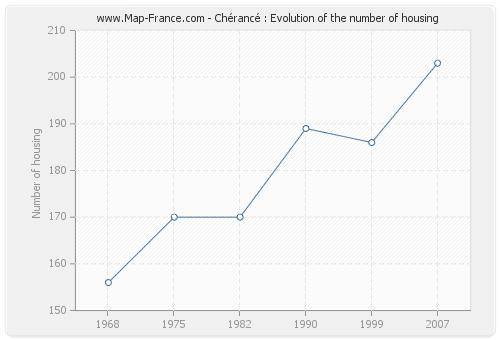 Chérancé : Evolution of the number of housing