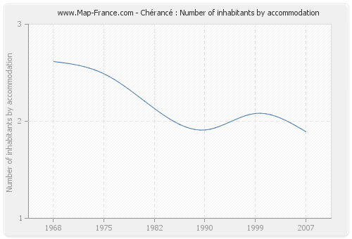 Chérancé : Number of inhabitants by accommodation