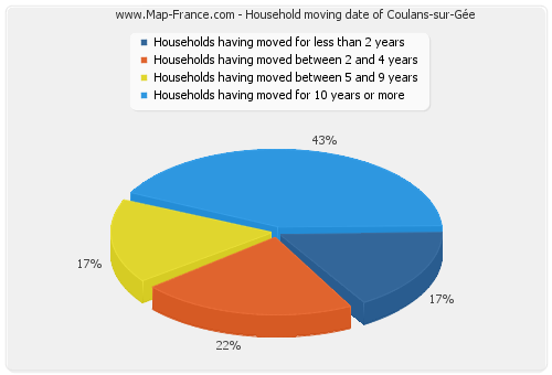 Household moving date of Coulans-sur-Gée