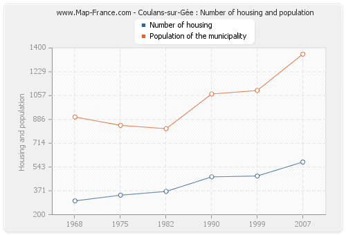 Coulans-sur-Gée : Number of housing and population