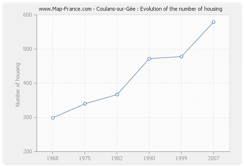 Coulans-sur-Gée : Evolution of the number of housing