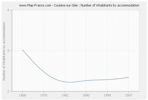 Coulans-sur-Gée : Number of inhabitants by accommodation