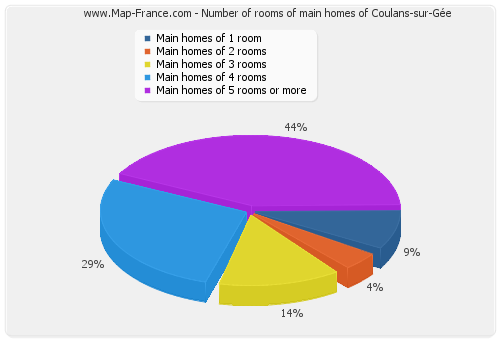 Number of rooms of main homes of Coulans-sur-Gée