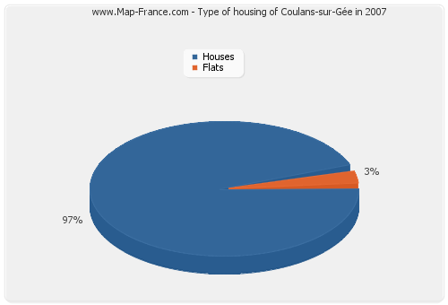 Type of housing of Coulans-sur-Gée in 2007