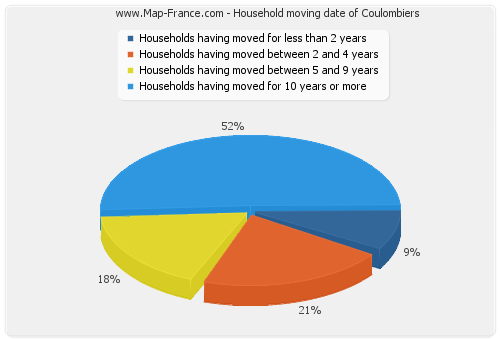 Household moving date of Coulombiers