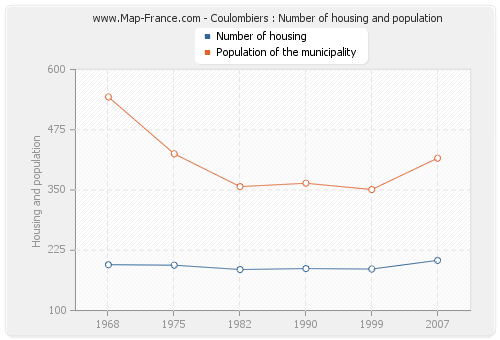 Coulombiers : Number of housing and population