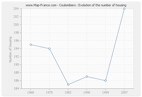 Coulombiers : Evolution of the number of housing