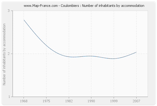 Coulombiers : Number of inhabitants by accommodation