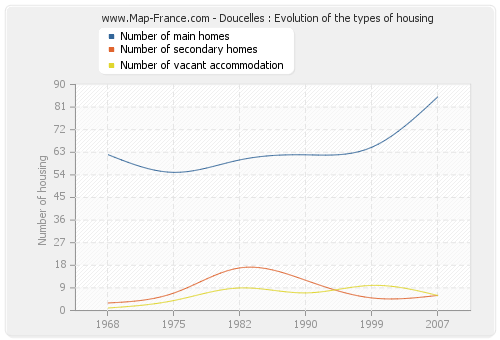Doucelles : Evolution of the types of housing