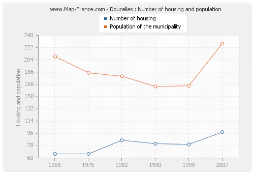 Doucelles : Number of housing and population