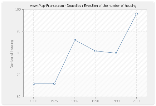 Doucelles : Evolution of the number of housing