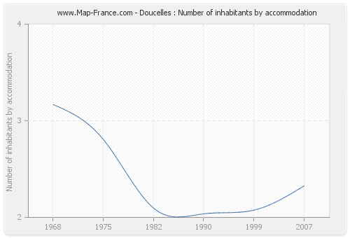 Doucelles : Number of inhabitants by accommodation