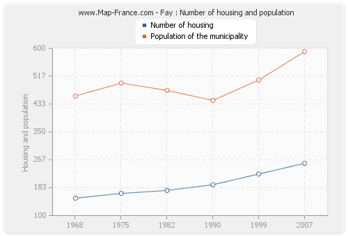 Fay : Number of housing and population