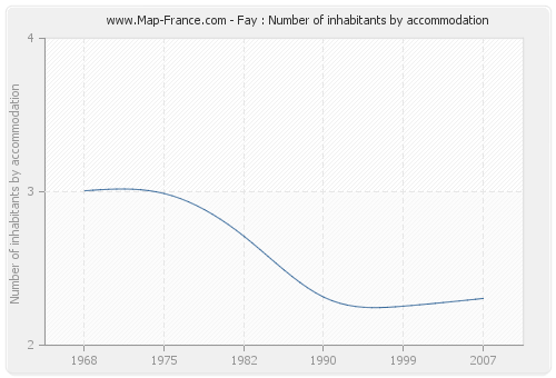 Fay : Number of inhabitants by accommodation